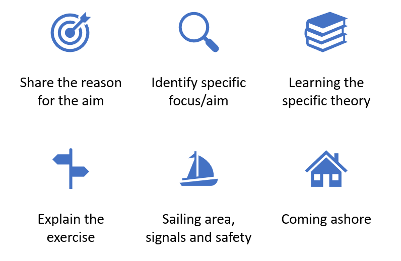 What do we need to include in a good briefing?